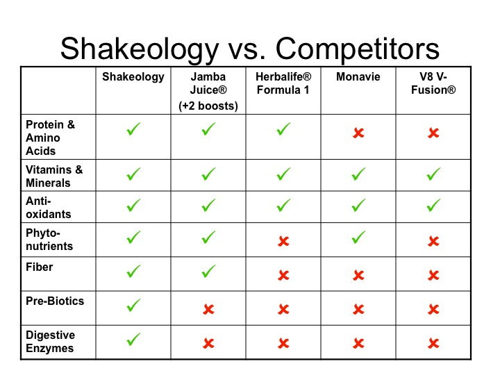 Shakeology The Healthiest Meal Of The Day